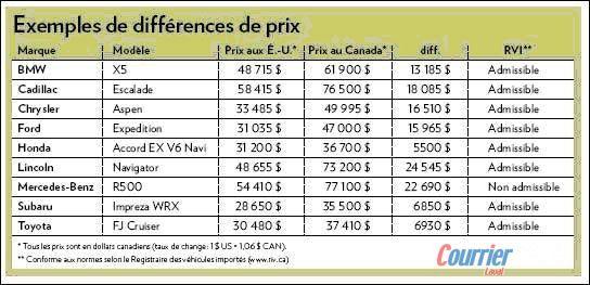 tableau des prix usa vs canada